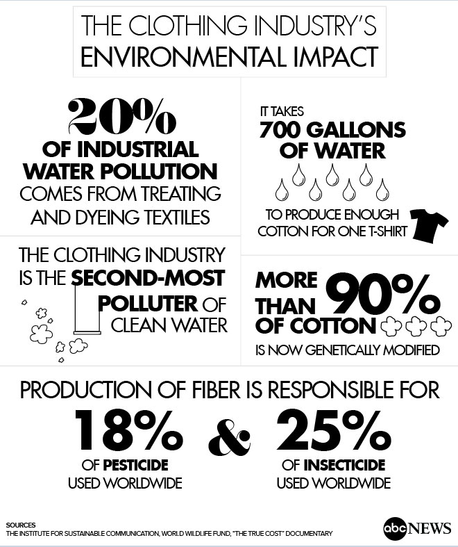 fast fashion facts graphic